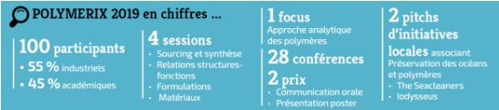 Chiffres clés colloque Polymerix 2019